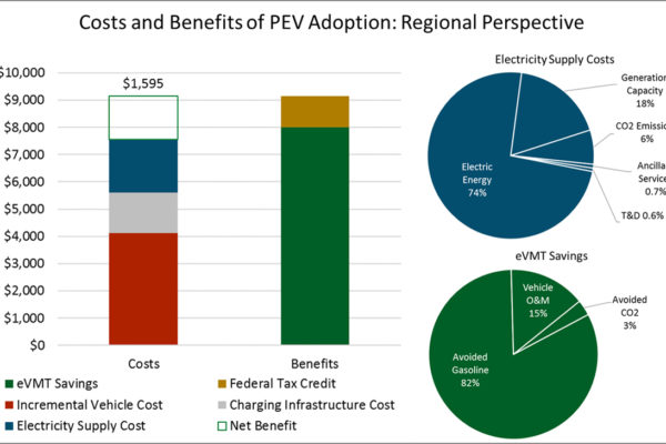 E3 analysis supports AEP Ohio in settlement of proposed EV Infrastructure Pilot